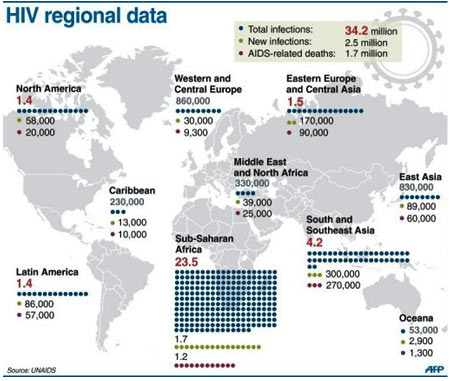 HIV Regional Data - Infographic