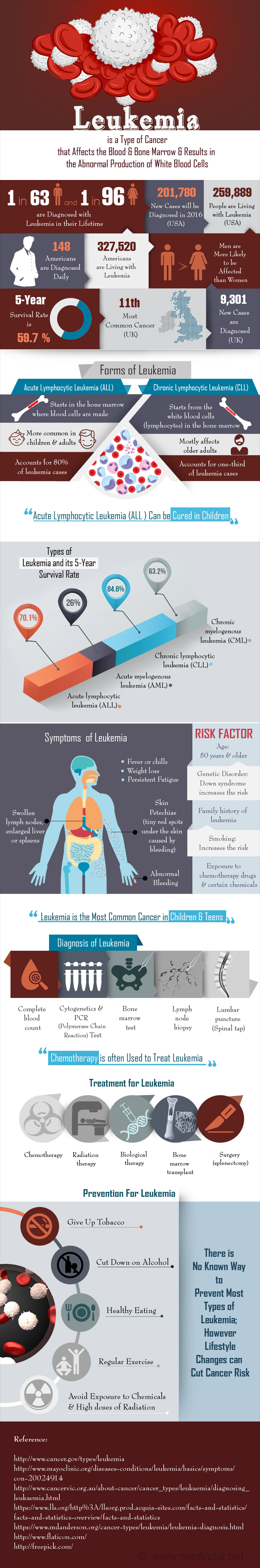 Leukemia - Infographic