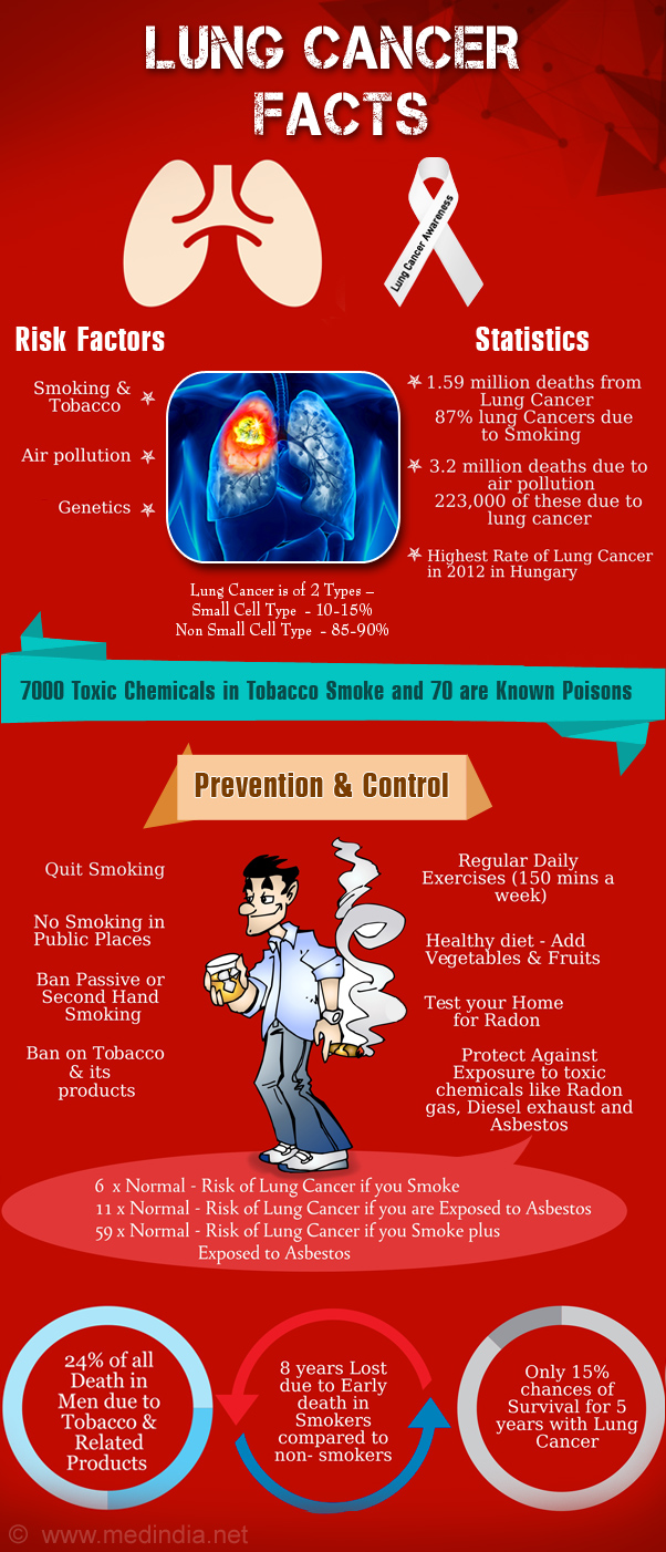 Top 10 Interesting Facts on Lung Cancer