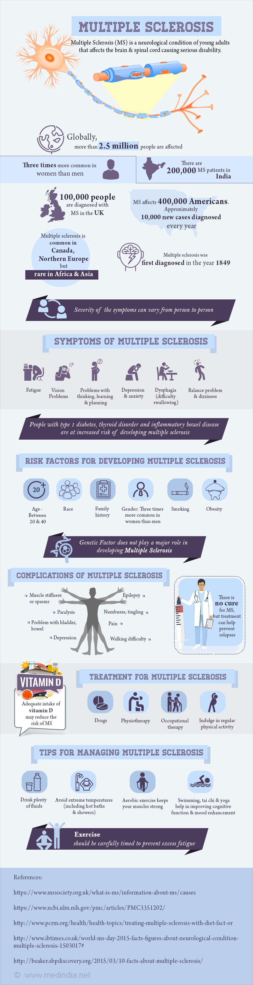 Multiple Sclerosis - Infographic