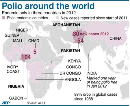 Polio Around The World