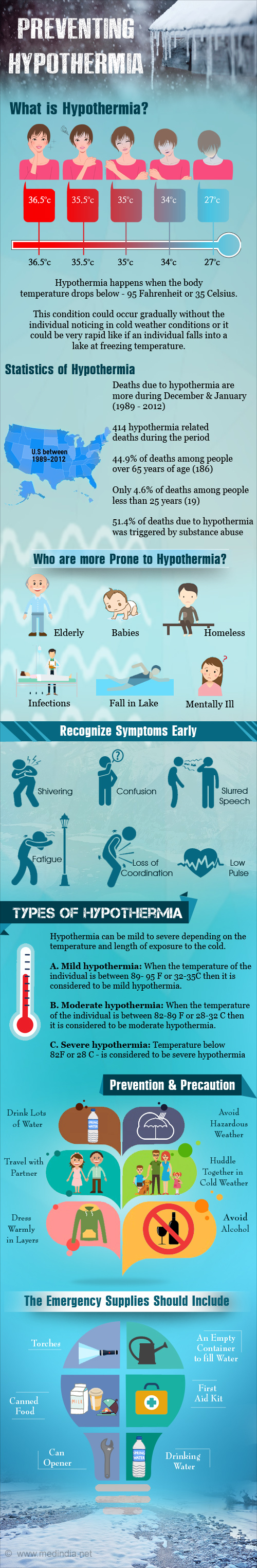 Preventing Hypothermia - Infographic