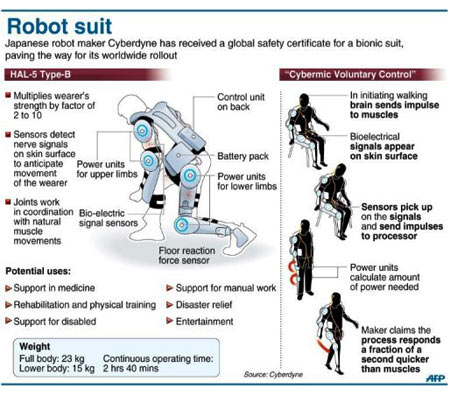 Robot Suit - Infographic