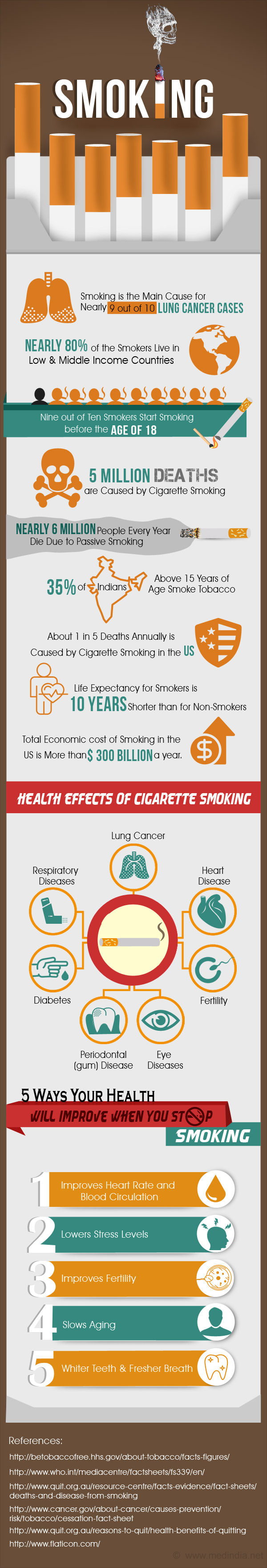 Smoking - Infographic