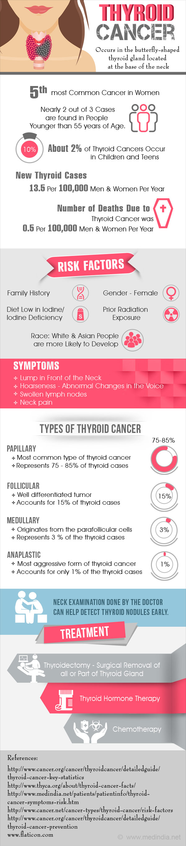 Thyroid Cancer - Infographic
