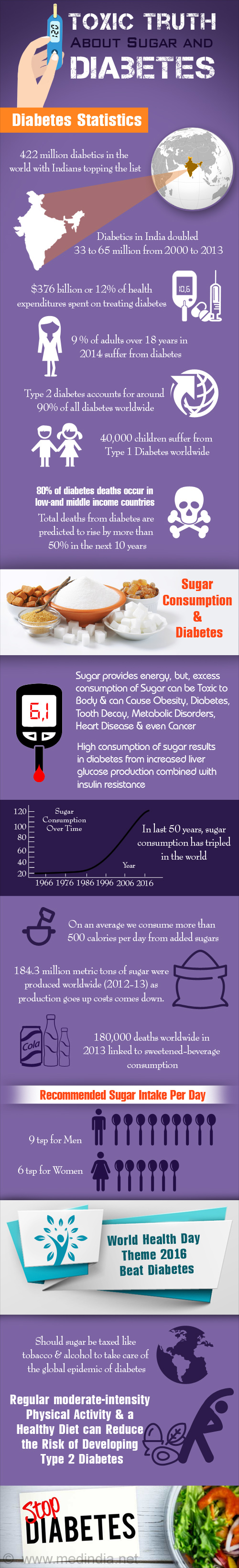 Toxic Truth About Sugar and Diabetes