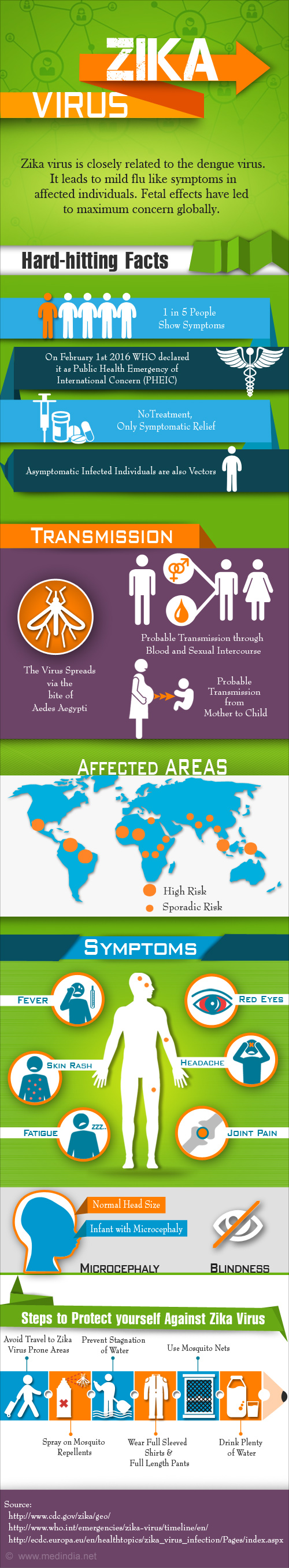 Zika Virus - Infographic