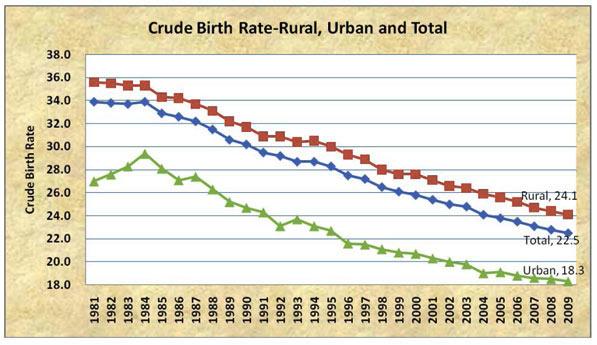 determinants of crude birth rate in Crude birth rate: definition  determinants of mortality & mortality rates overview  causes of death, determinants of mortality & mortality rates related study.