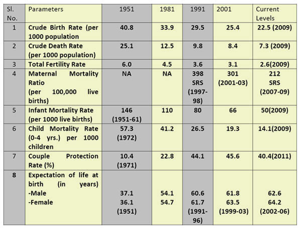 health statistics in india 2016 pdf