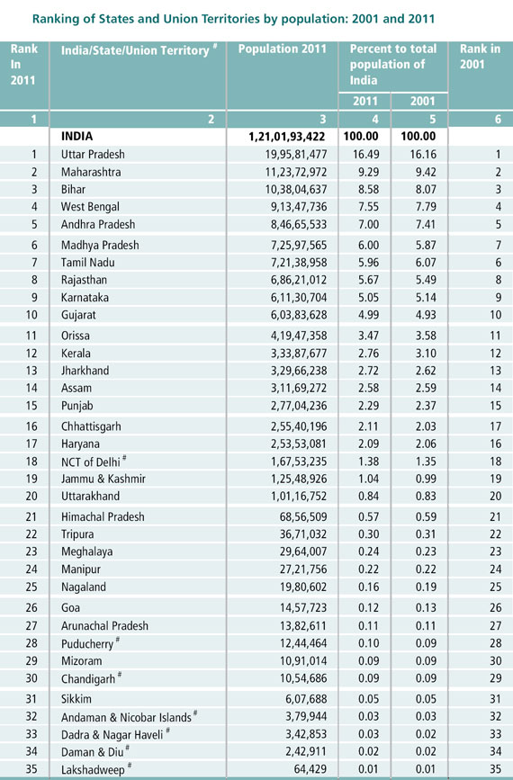 Ranking Of States In India By Population 2011 Medindia