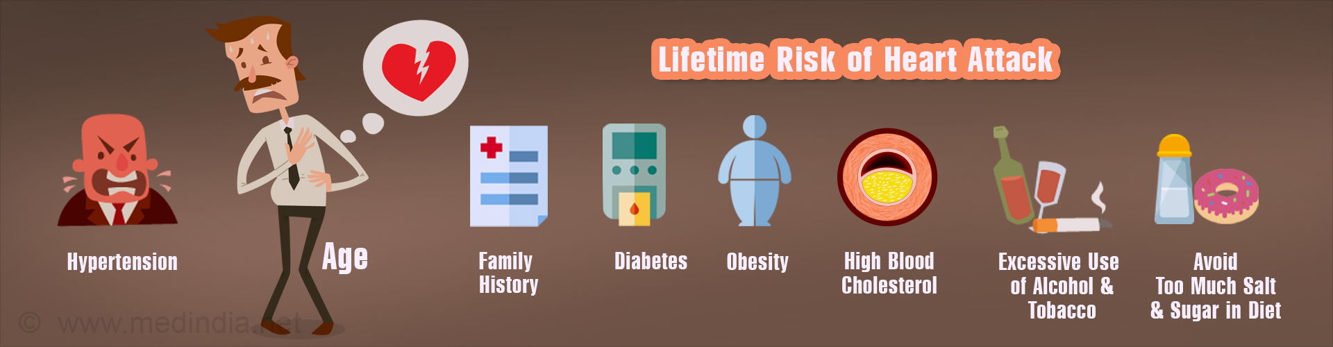 Calculate Your Lifetime Risk of Heart Attack