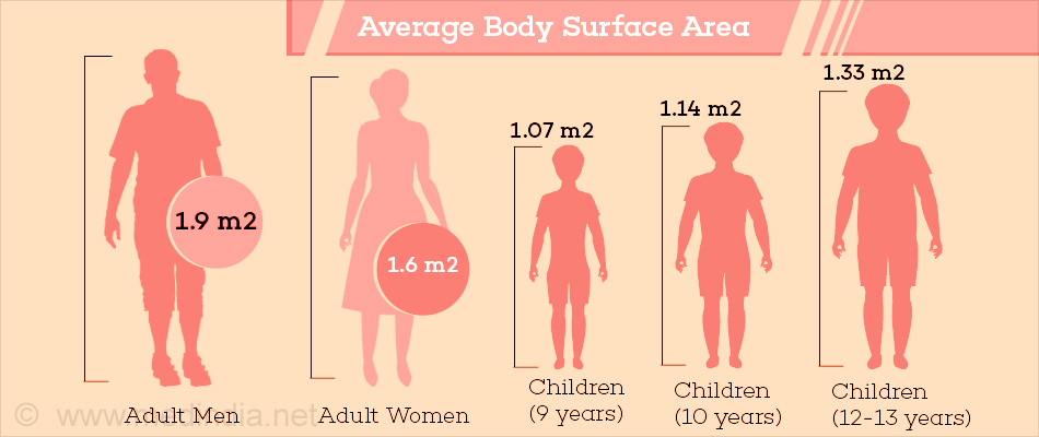 Body surface area (BSA)