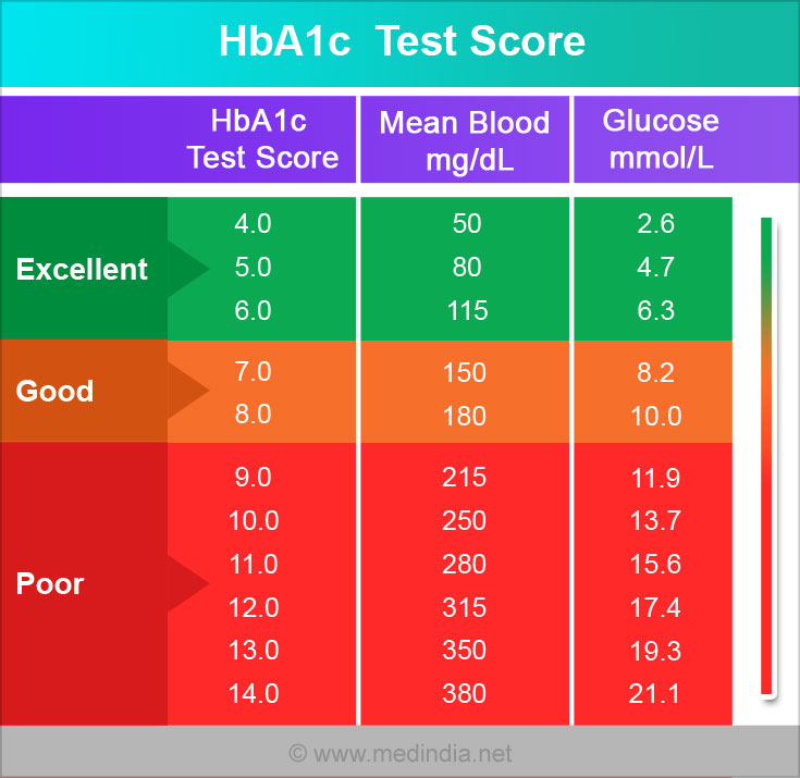 Glycated Hemoglobin (HbA1c Or A1c) Calculator