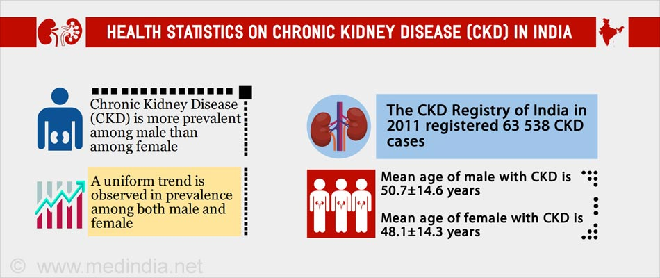 Image result for chronic kidney disease in India statistics
