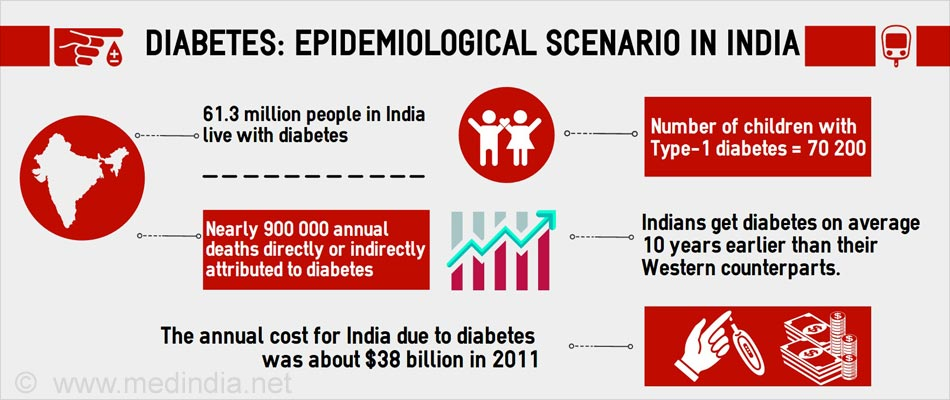 Diabetes - Prevalence in India