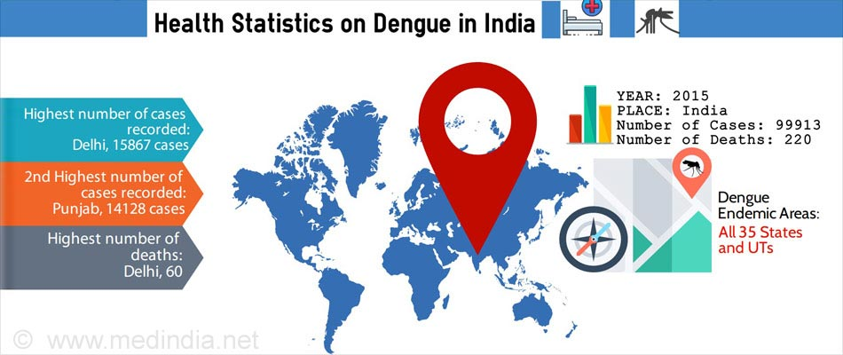 Dengue-Prevalence and Deaths in India