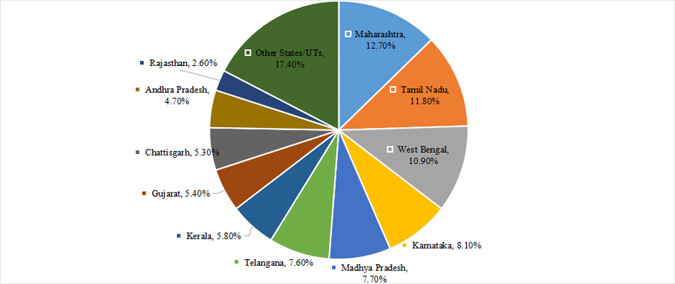 State UT Wise Major Percentage Share of Suicides in India