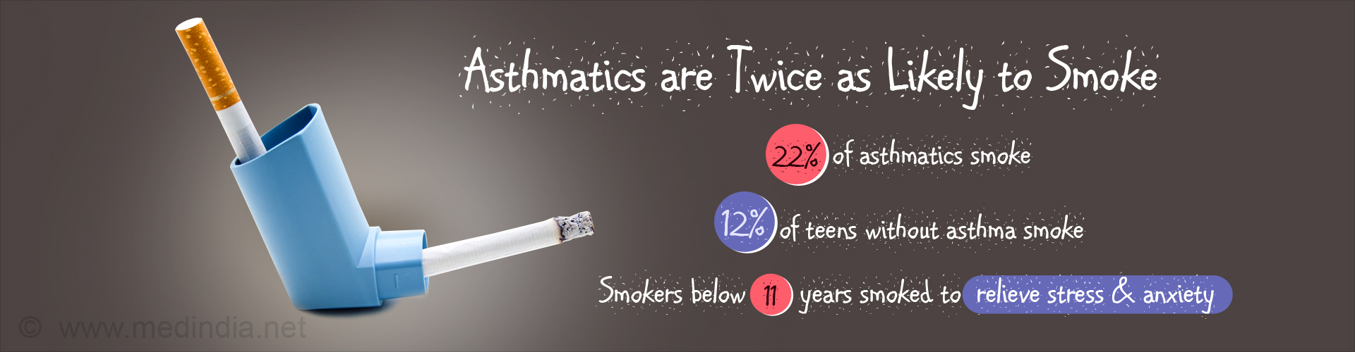 Asthmatics are Twice as Likely to Smoke - 22% of asthmatics smoke - 12% of teens without asthma smoke - Smokers below 11 years smoked to relieve stress & anxiety