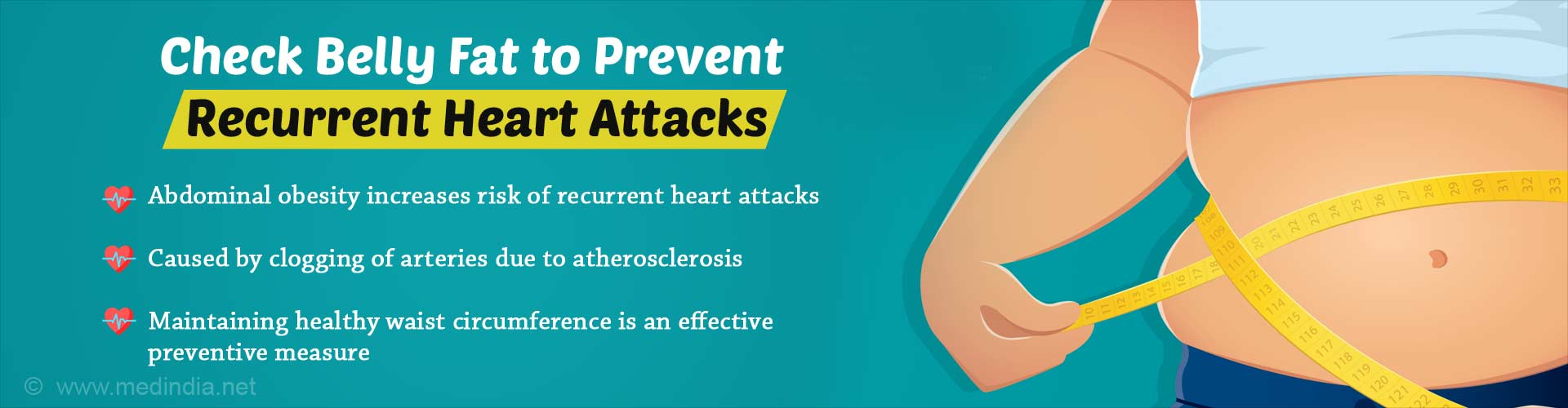 Check belly fat to prevent recurrent heart attacks. Abdominal obesity increases risk of recurrent heart attacks. Caused by clogging of arteries due to atherosclerosis. Maintaining healthy waist circumference is an effective preventive measure.