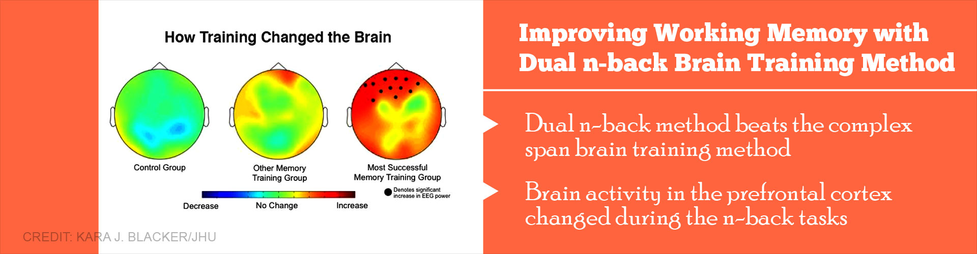 Improving working memory with dual n-back brain training method - dual n-back method beats the complex span brain training method - Brain activity in the prefrontal cortex changed during the n-back tasks