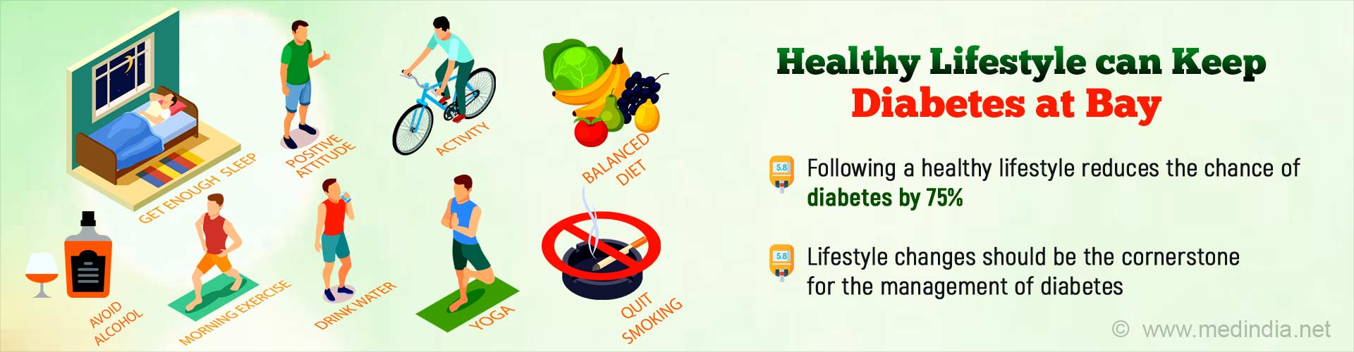 Healthy lifestyle can keep diabetes at bay. Following a healthy lifestyle reduces the chance of diabetes by 75%. Lifestyle changes should be the cornerstone for the management of diabetes.