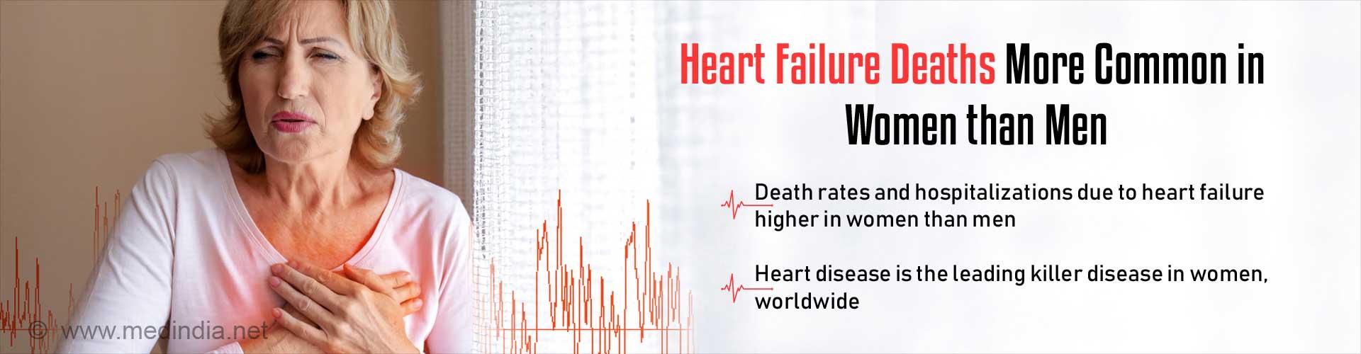 More Women Than Men Die Due To Heart Failure