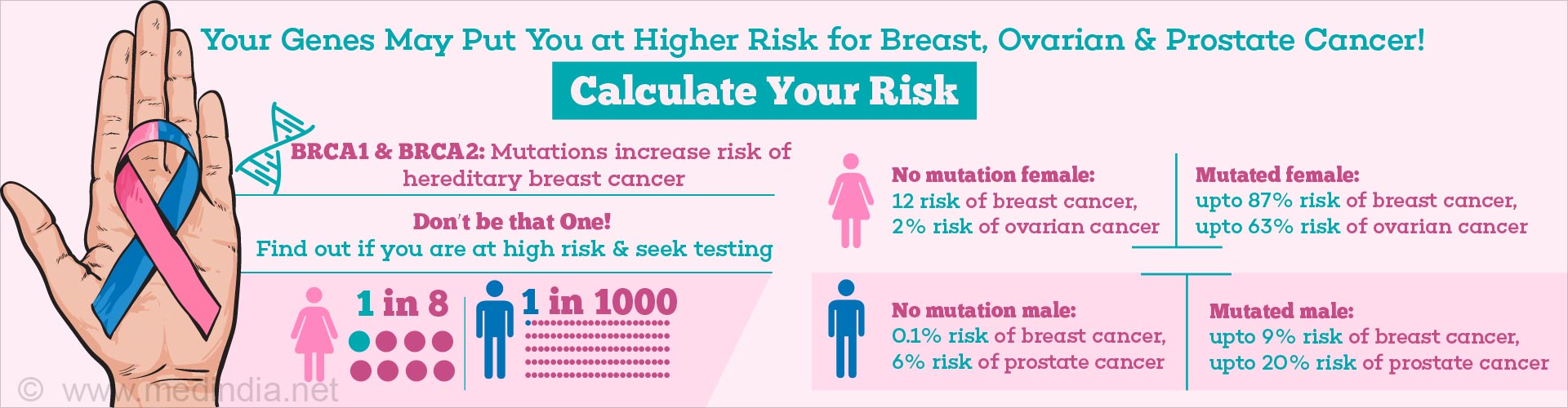 your genes may put you at higher risk for breast, ovarian & prostate cancer! calculate your risk