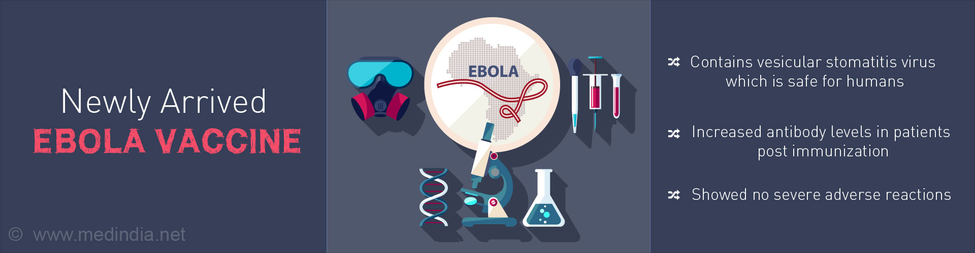 Newly Arrived Ebola Vaccine - Contains vesicular slomatitis virus which is safer for humans - Increased antibody levels in patients post immunization - Showed no severe adverse reactions
