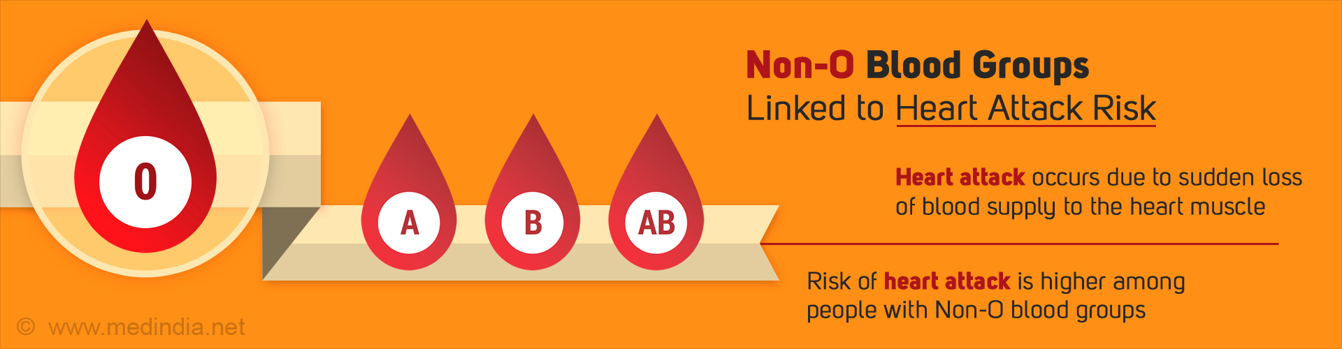 Non-O Blood Groups Linked to Heart Attack Risk