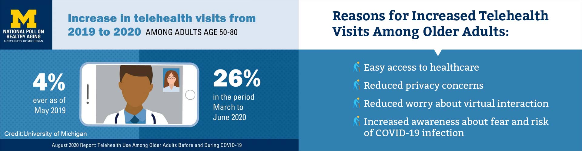 How Has COVID-19 Impacted Use of Telehealth Visits?