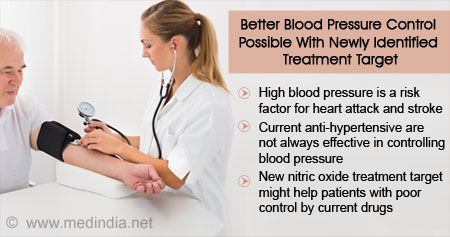 Health Tip on Controlling Blood Pressure
