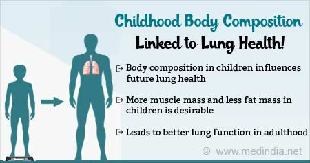 Lung Health in Adults Linked to Childhood Body Composition