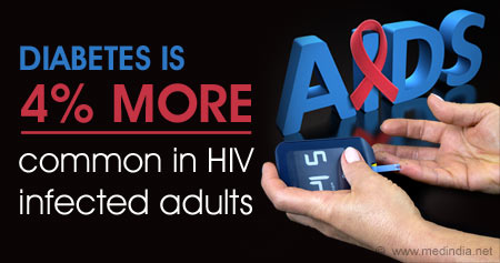 Health Tip on Risk of Diabetes in HIV Infected Adults