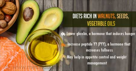 Health Tip on Diet Rich in Polyunsaturated Fats (PUFAs) to Help Control Hunger