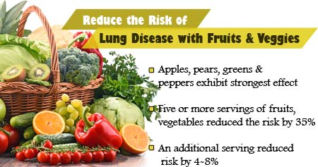 Health Tip on How Intake of Fruits & Vegetables Reduce Risk of Lung Disease
