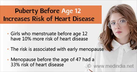 Health Tip on Early Puberty Increases Risk of Heart Disease