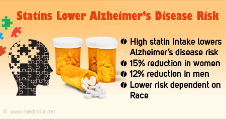 Reducing Risk of Alzheimer's Disease