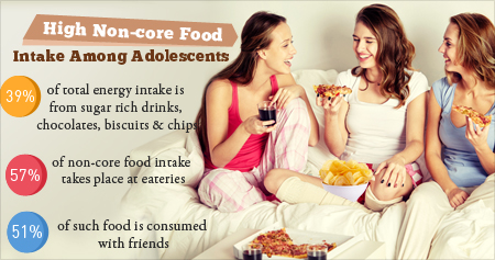 Health Tip on How Adolescents Consume High Levels of Non-Core Foods