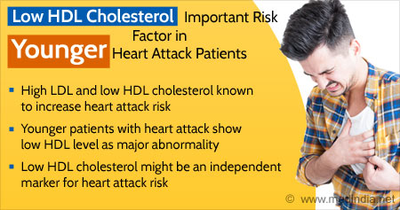 Health Tip on Effect of Low HDL Cholesterol in Younger Heart Patients