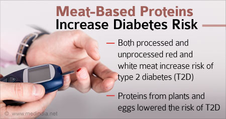 Health Tip on How Meat Based Proteins can Increase Diabetes Risk