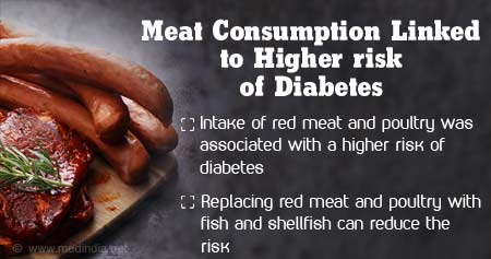 Health Tip on Intake of Red Meat and Poultry Linked to Diabetes Risk