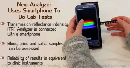 Health Tip on Portable Analyzer That Diagnoses Diseases