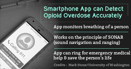 First Ever Smartphone App to Identify Opioid Overdose