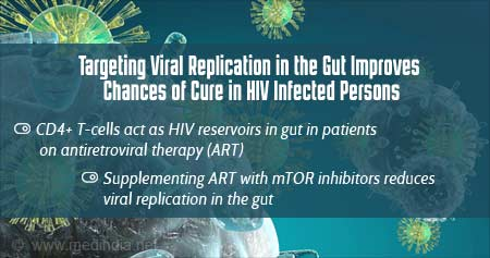 HIV-AIDS Infection �