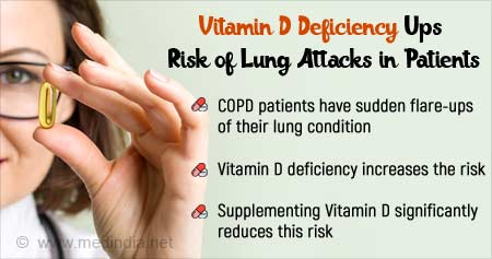 Vitamin D Supplementation Reduces Flare-Ups of Lung Disease