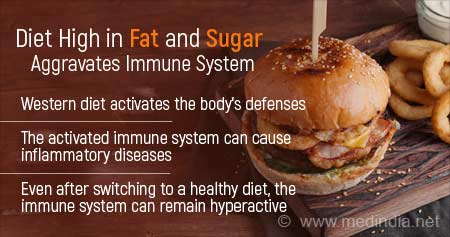 Health Tip on How Western Diet can Aggravate the Immune System