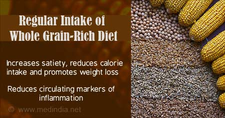 Health Tip on Whole Grains Reduce Inflammation & Help Lose Weight