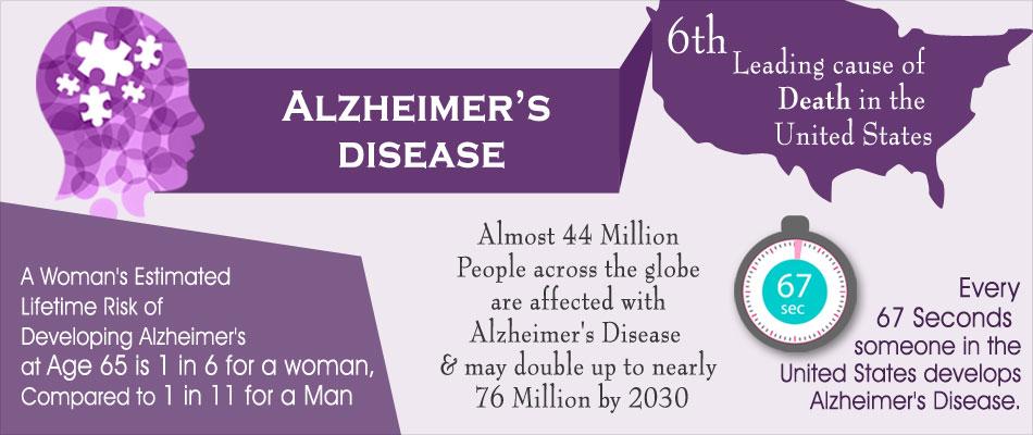 alzheimer's risk assessment, Human Body