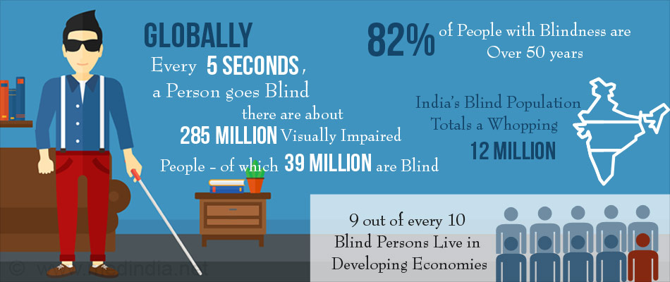 Top Ten Facts On Blindness