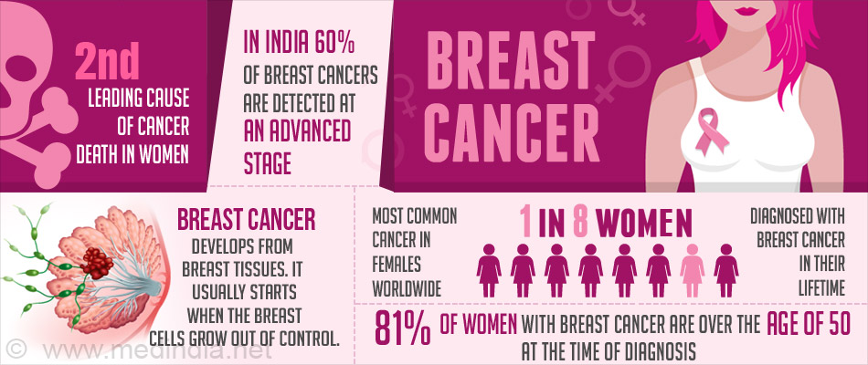 Breast cancer statistics scotland